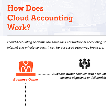 How does Cloud Accounting works?