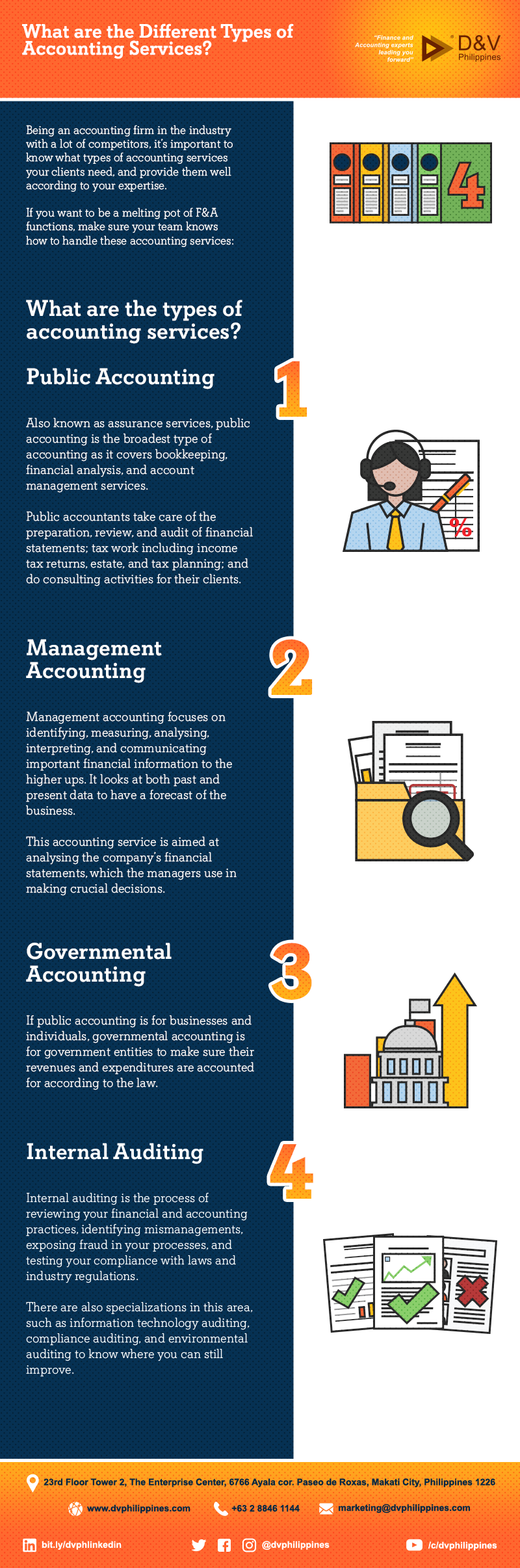 Infog_W_C_Title_What-are-the-Different-Types-of-Accounting-ServicesMain