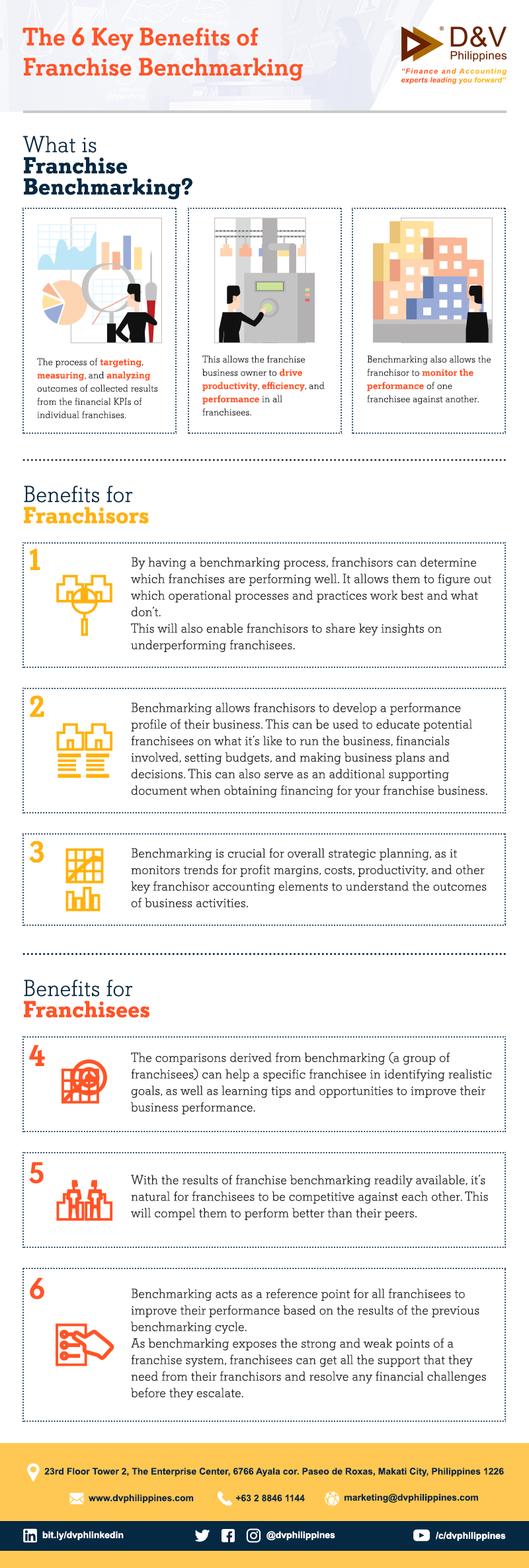 The 6 Key Benefits of Franchise Benchmarking