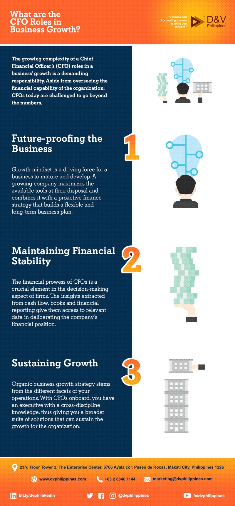 Infograpihcs_CFO-Roles-Business-Growth_Main
