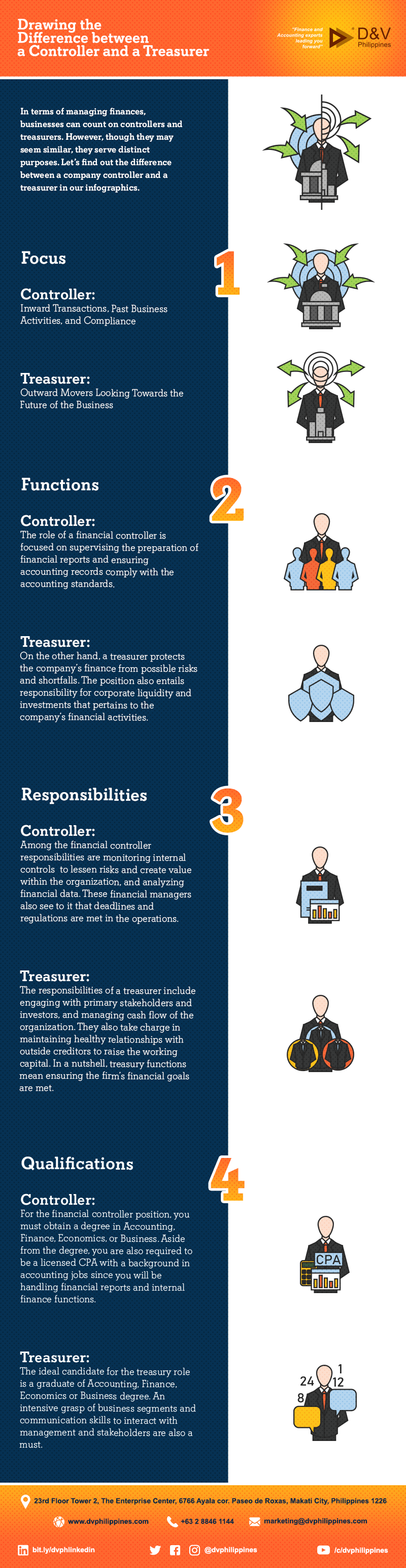Infograpihcs_Difference-between-a-Controller-and-a-Treasurer_Main