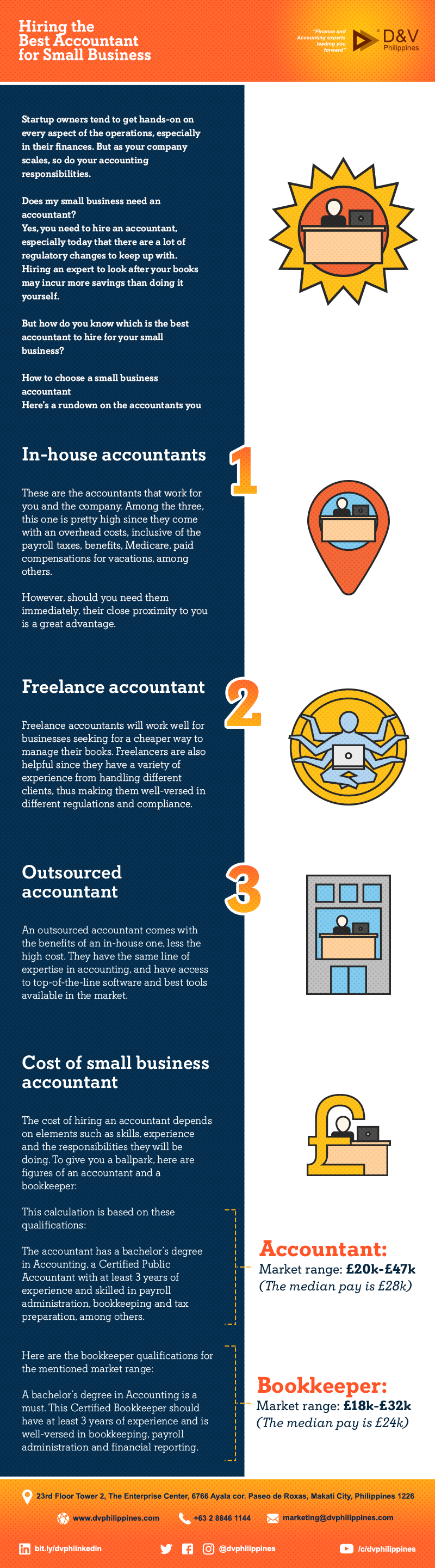 Infograpihcs_Hiring-the-Best-Accountant-for-Small-Business_Main-1