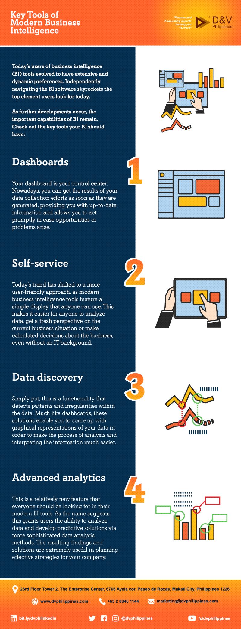 Infograpihcs_Key-Tools-of-Modern-Business-Intelligence_Main
