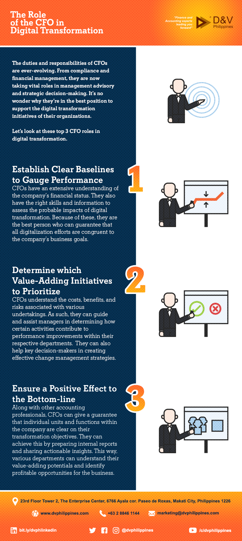 Infograpihcs_The-Role-of-the-CFO-in-Digital-Transformation_Main