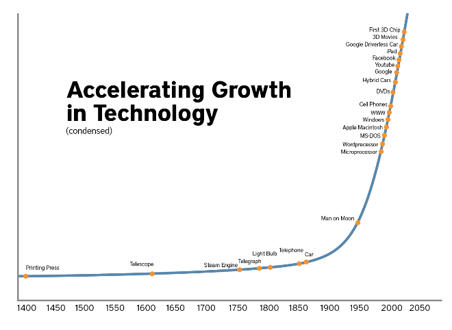 accelerating-growth-in-technology.png
