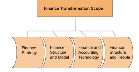 finance transformation framework